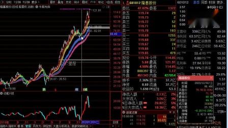 上升牛股买卖方法之上涨买点21.1.23.wmv