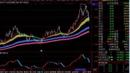 上升牛股买卖方法之上涨卖点第三讲.wmv