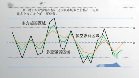 RSI指标实战技巧 股票短线操作看什么指标