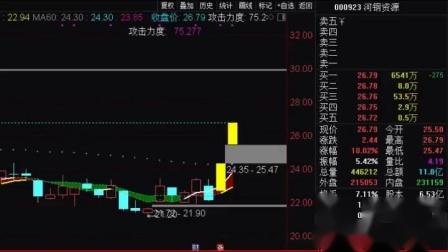 股票股市炒股这样学 (1)