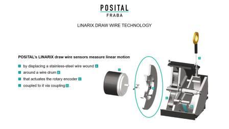 POSITAL|LINARIX 科技