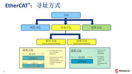 EtherCAT®和Microchip LAN9252从站控制器培训教程