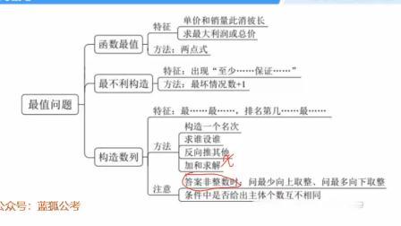 2022山东省考笔试系统班二期-方法精讲梳理课-数资