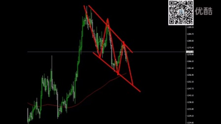 斐波那契VS波浪理论:看不见的手-黄金原油市场斐浪结构实战讲解
