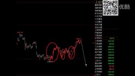上证指数、美元指数-斐波那契VS波浪理论-实战讲解