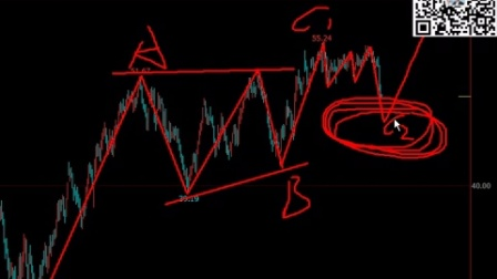 斐波那契VS波浪理论-波浪象像-美原油-实战讲解