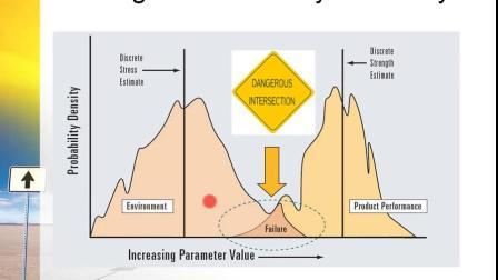 了解可靠性、耐久性和耐候性的关系