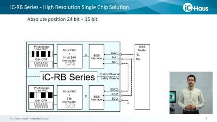 iC-RB 系列 - 高分辨率光电安全编码器芯片