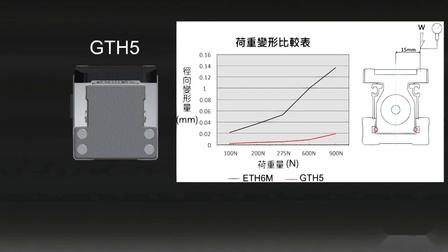 轨道内崁式电动滑台G系列全 ▌ TOYO Built-in guideway G Series of all type