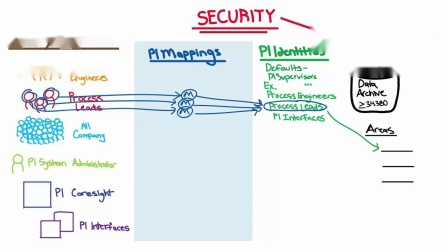 No.21 What are PI Identities, Mappings, & Trusts (High Level PI Server Securi