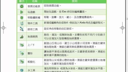 Kodu 04 主畫面功能說明