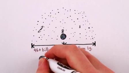 中配【分分钟物理】宇宙有多大