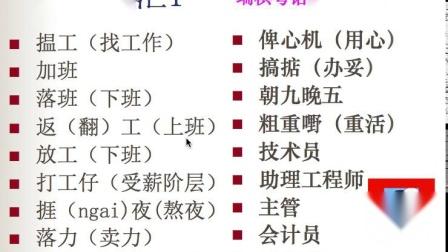 粤语教学32:广东话、广州话、香港话、白话学习、培训课件