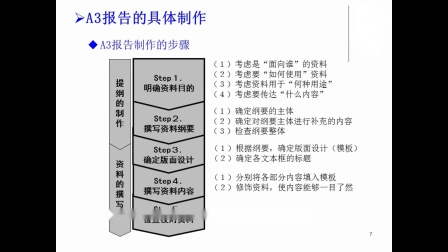 如何做好A3报告(视频讲述版)-杨磊