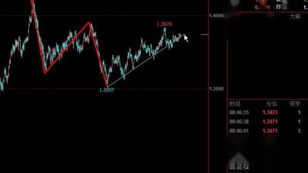 美元指数、欧元、英镑、加元、黄金、白银、原油