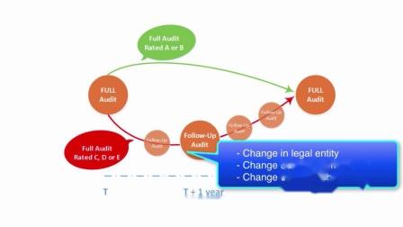 Follow-Up Audits re-up