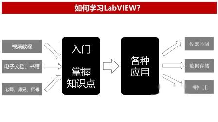 LabVIEW与数据存储系列实战视频教程【第1篇 数据库存储】01 前言
