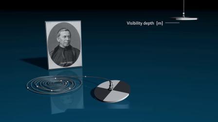 恩德斯豪斯 浊度测量的工作原理