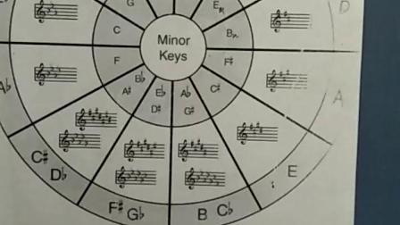 五度圈,十二个大调和十二个小调