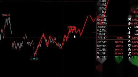 春节前后三大市场如何?心到哪,市场就到哪!-元吉波浪(视频)