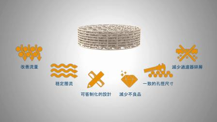 Exactpore 3D Filters - Chinese Version