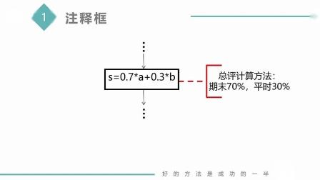 算法表示形式-传统流程图(MOOC课网 搜索 孙海洋)