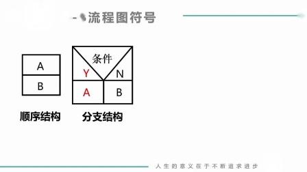 第8讲 算法的表示方法-NS图(MOOC课网 搜索 孙海洋)