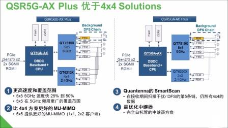 安森美半导体Quantenna Wi-Fi 6及Wi-Fi 6E的领先技术和方案