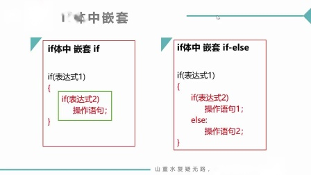 (MOOC网 孙海洋 C语言)第6讲(第5周)if嵌套结构.mp4