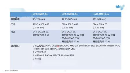 5.一起认识LVIS触控屏