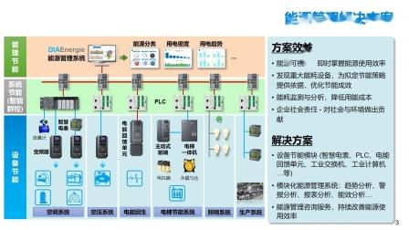 240.台达能源管理解决方案
