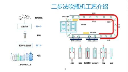 254.台达新型二步法全电吹瓶机解决方案