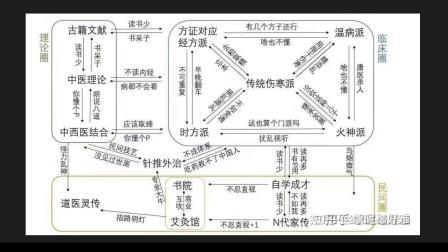 中医的派系:经方派、温病派、伤寒论派、火神派、师承派、N代家传派、书院派、时方派