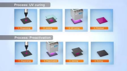 DELO PHOTOBOND LA UV 固化不透明组件的粘接   DELO 德路工业粘合剂