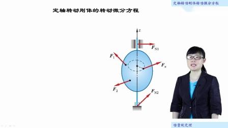 [22.3.1]--22.3定轴转动刚体的转动微分方程(视频)