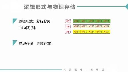 (MOOC网 孙海洋 C语言)第1讲(第9周)二维数组定义和引用.mp4