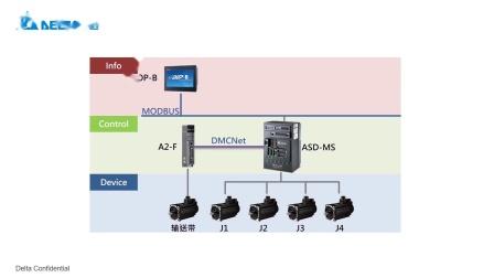 MA001 HMI控制MS机器人驱动控制一体机各轴运动