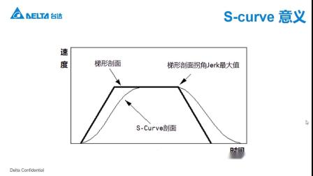 MA002 MS机器人驱动控制一体机SCARA DRAS机构参数设定方法