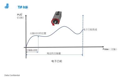 MA012 M-R系列伺服在包装机上的定点停车功能