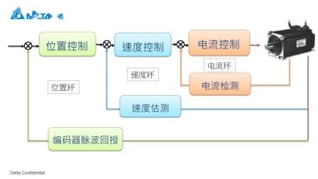 MA008 台达伺服自动增益调整