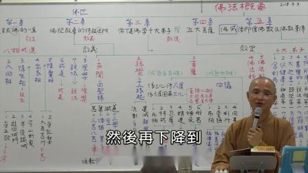 【空中佛学院】佛法概要(1)_大纲介绍、目录介绍A