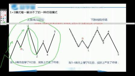 缠论线段构造及其线段终结和同级别分解线