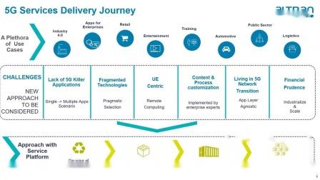 Altran Webinar_ How Is the 5G Paradigm Shift Transforming Enterprises