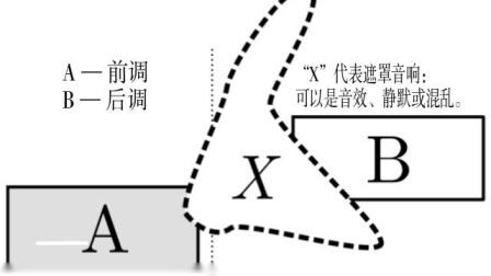 陈文戈《转调与当代音乐》谱例集:2(g). 遮罩转调