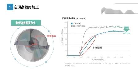 2ZDK-HP 高精度 高稳定性 平头钻