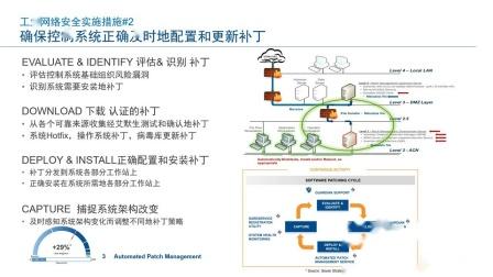 工业过程控制系统网络安全 | 艾默生