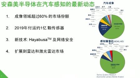 Hayabusa图像传感器平台用于汽车视觉及感知系统解决方案