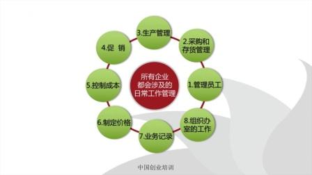10-1开办企业——企业的日常活动.mp4