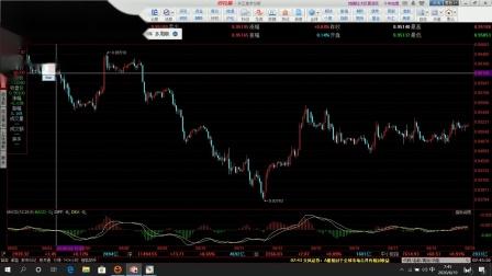 6月19日 缠论分析外汇 美元指数小幅上涨 欧美货币短线有机会