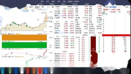 2020-07-04金融已起,再战科技    经传杨永思